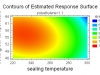 grafico-de-contorno-para-diseno-de-experimentos