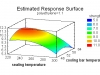 grafico-de-superficie-de-respuesta-para-diseno-de-experimentos